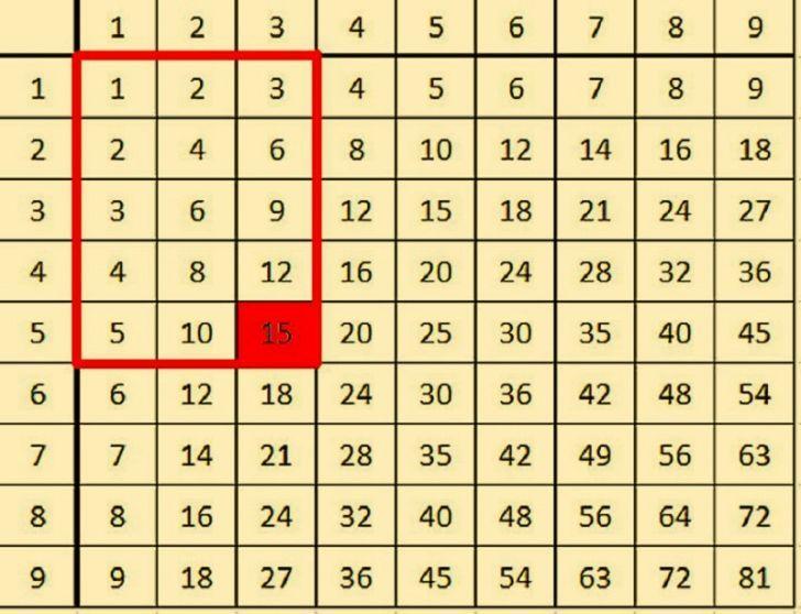 Эта простая хитрость в два счета научит твоих детей умножению!