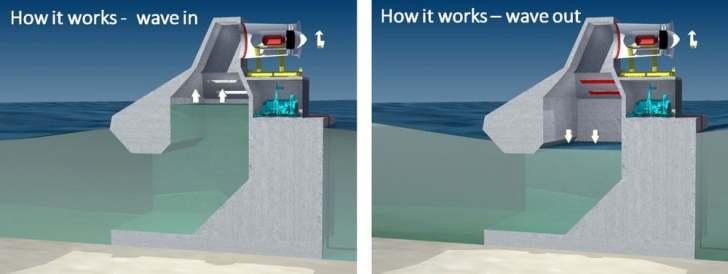 Морские волны будут снабжать австралийцев электричеством