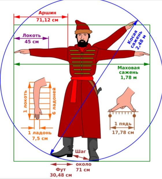 Русская система мер: быстрый гид
