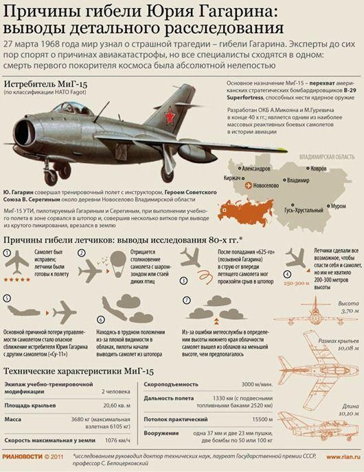 Новые факты о Гибели Ю. Гагарина